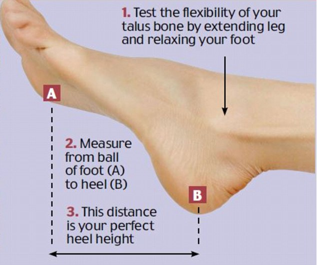 The Perfect Heel Height formula